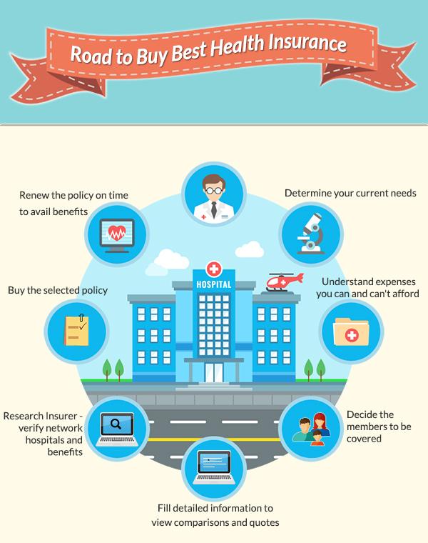Choosing Medical Insurance Plans