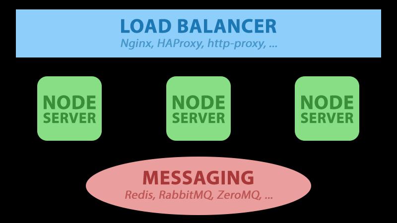 node_redis_scaling