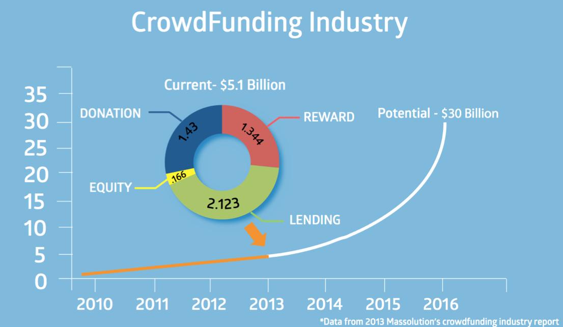 http://crowdsunite.com/blog/introduction-to-crowdfunding/