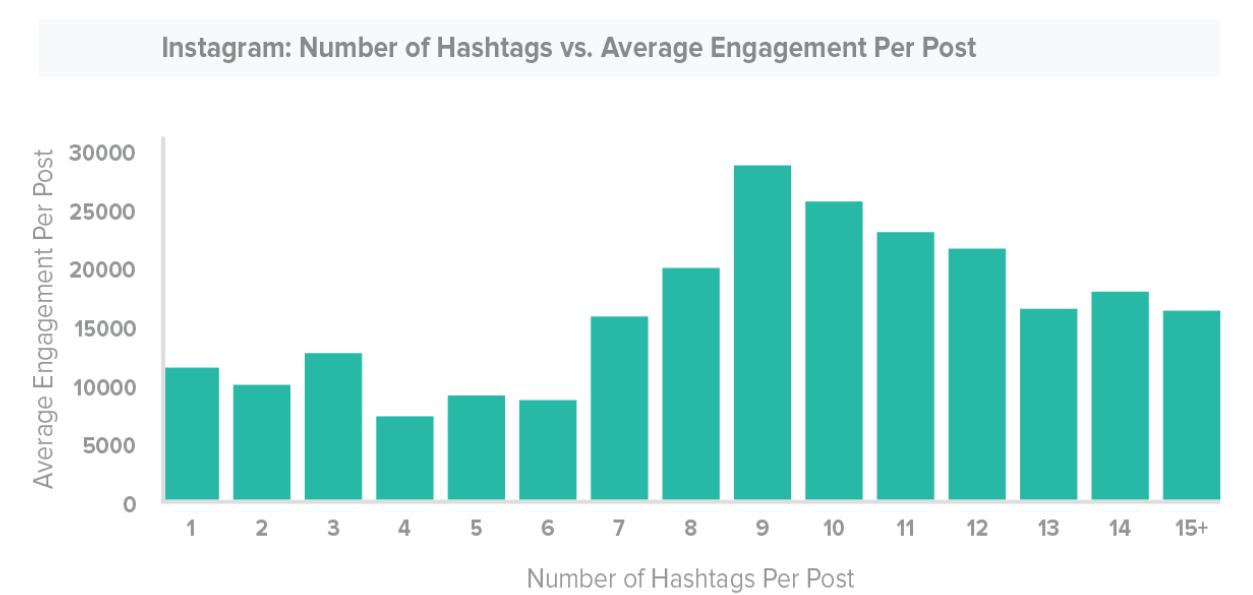 instagram-hashtag-engagement-study